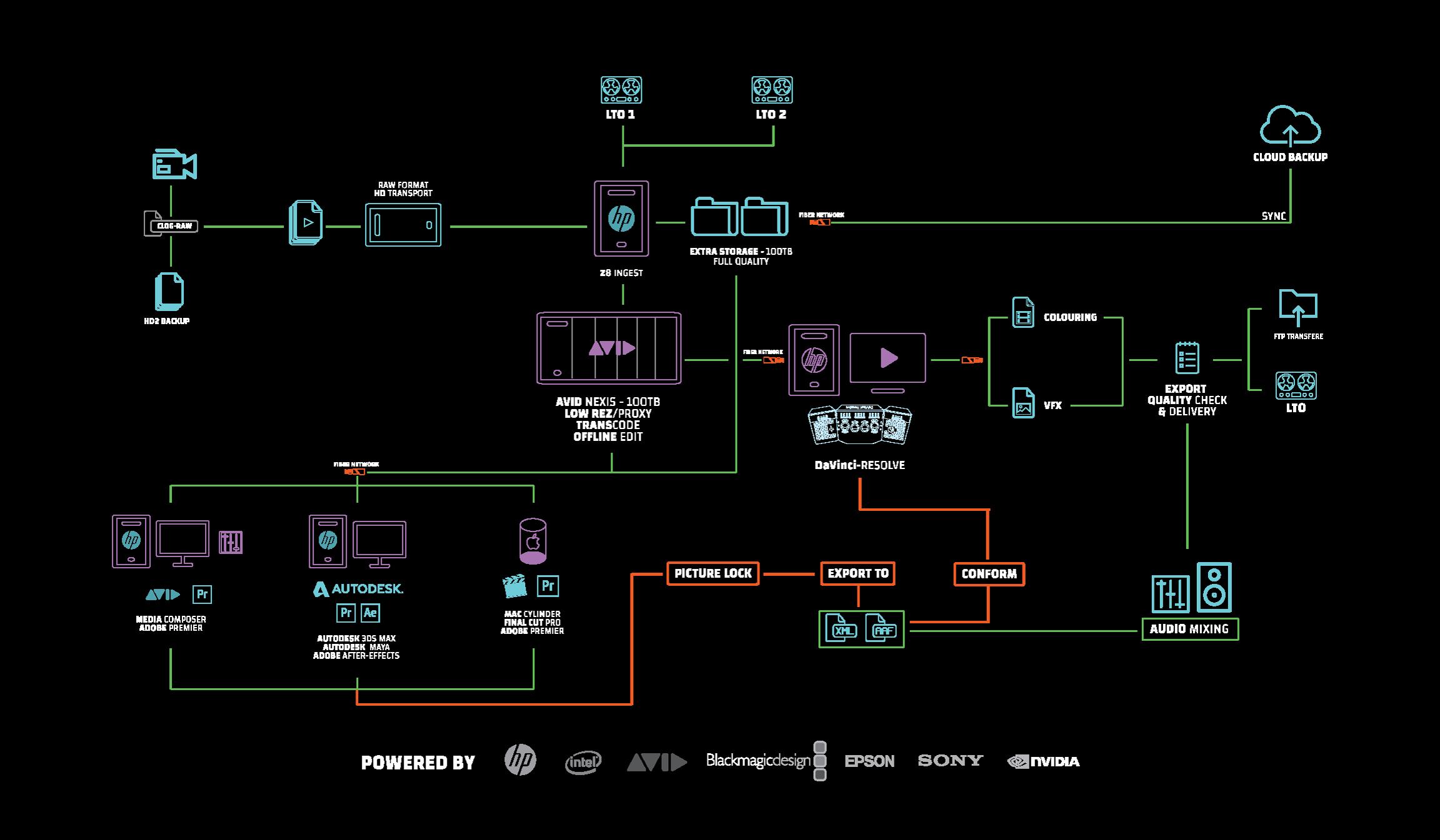 RUM Pictures workflow